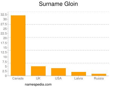 Surname Gloin