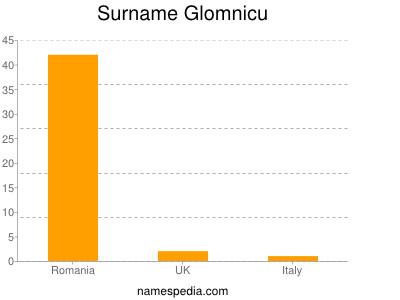 Surname Glomnicu