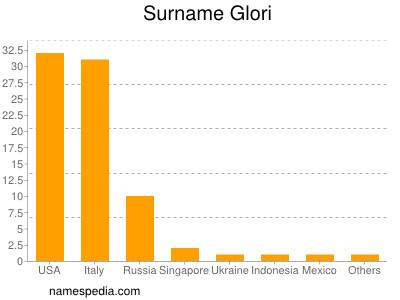 Surname Glori