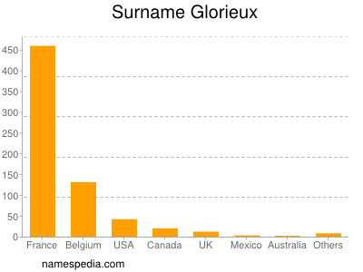 Surname Glorieux