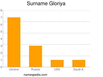 Surname Gloriya