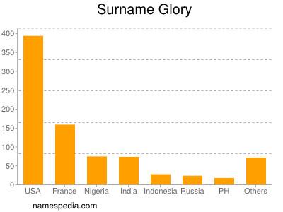 Surname Glory