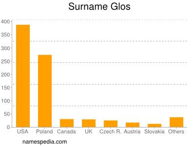 Surname Glos