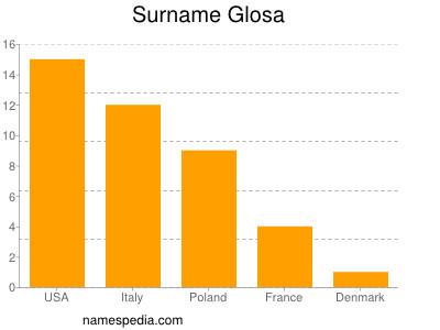 Surname Glosa