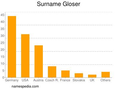Surname Gloser