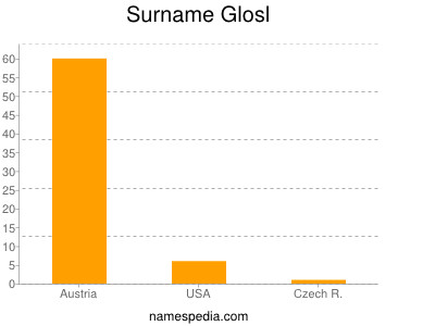 Surname Glosl