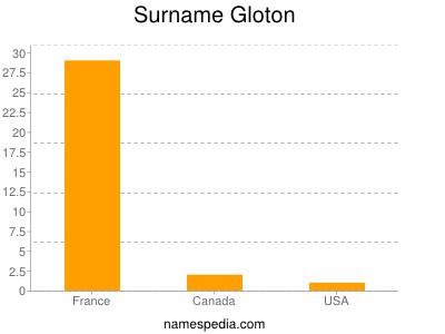 Surname Gloton