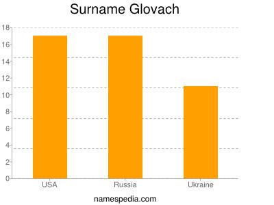 Surname Glovach