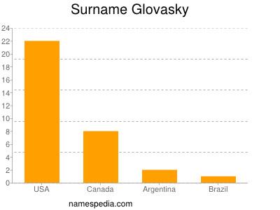 Surname Glovasky