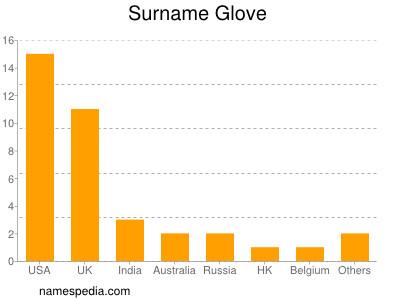Surname Glove