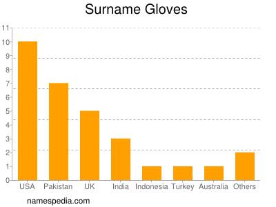 Surname Gloves