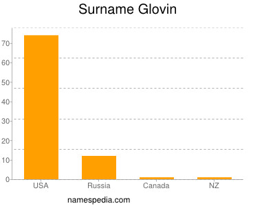 Surname Glovin