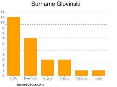 Surname Glovinski