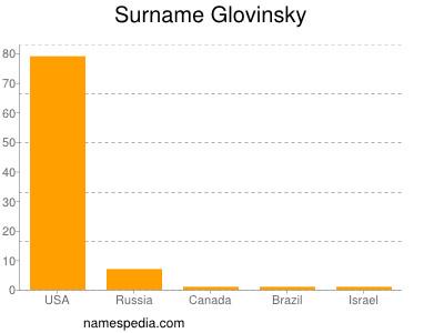 Surname Glovinsky