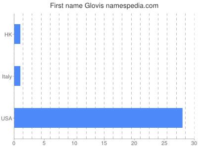 Given name Glovis