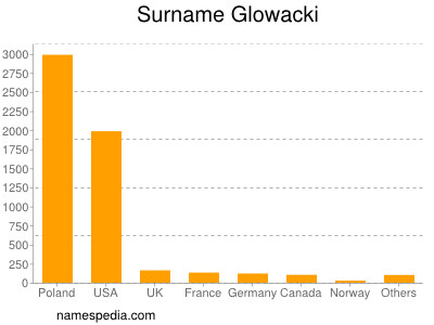 Surname Glowacki