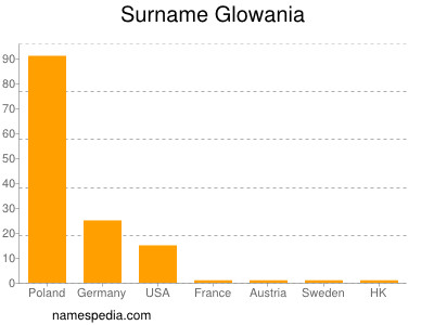 Surname Glowania
