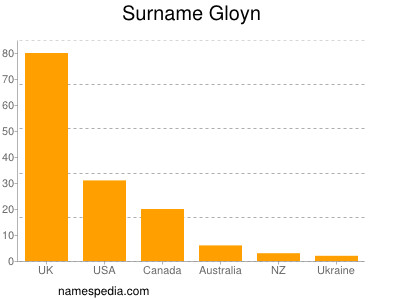 Surname Gloyn
