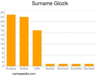 Surname Glozik