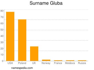 Surname Gluba