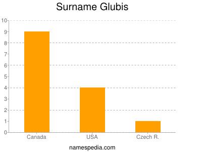 Surname Glubis