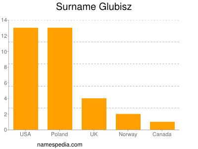 Surname Glubisz