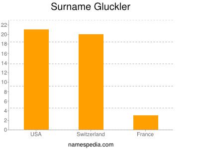 Surname Gluckler