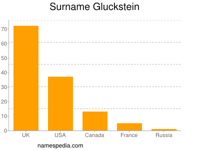 Surname Gluckstein