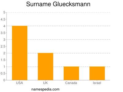 Surname Gluecksmann
