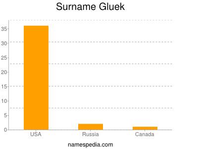Surname Gluek