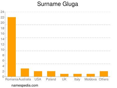 Surname Gluga