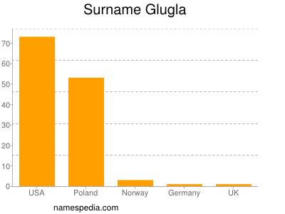 Surname Glugla