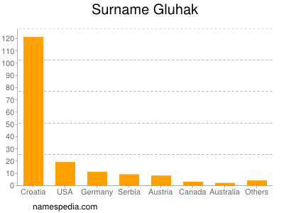 Surname Gluhak