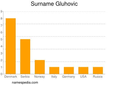 Surname Gluhovic