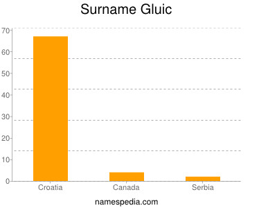 Surname Gluic