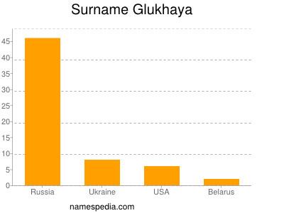 Surname Glukhaya