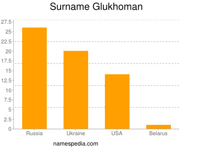 Surname Glukhoman