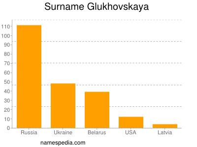 Surname Glukhovskaya