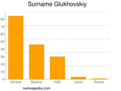 Surname Glukhovskiy