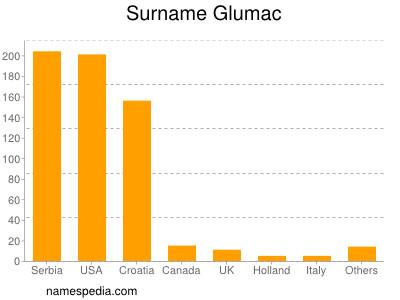 Surname Glumac