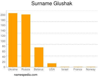 Surname Glushak