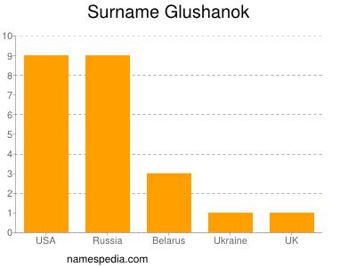 Surname Glushanok