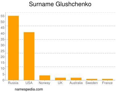 Surname Glushchenko