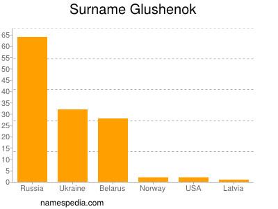 Surname Glushenok