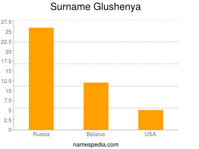 Surname Glushenya