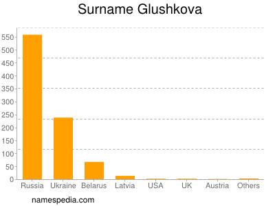 Surname Glushkova