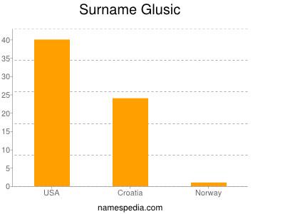 Surname Glusic