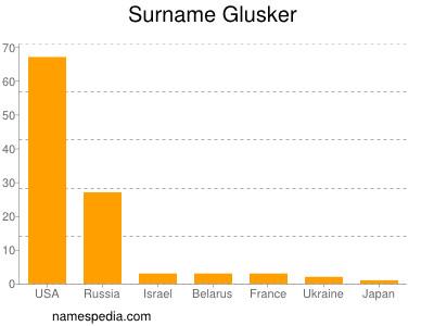 Surname Glusker