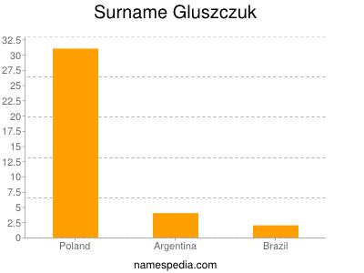 Surname Gluszczuk