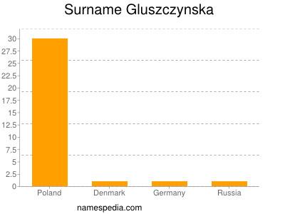 Surname Gluszczynska
